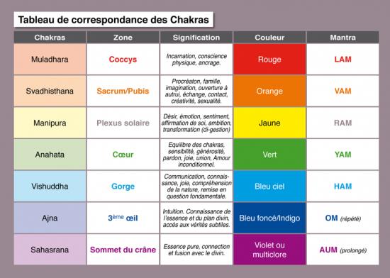 tableau-chakras-1.jpg